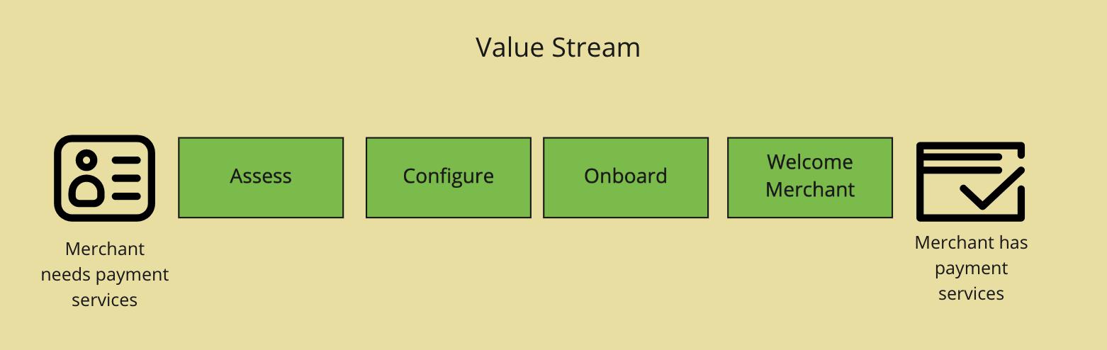 Example value stream