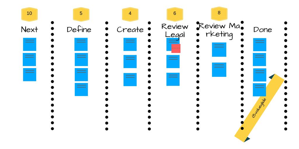 Kanban Board Workflow