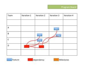 Program Board Dependency