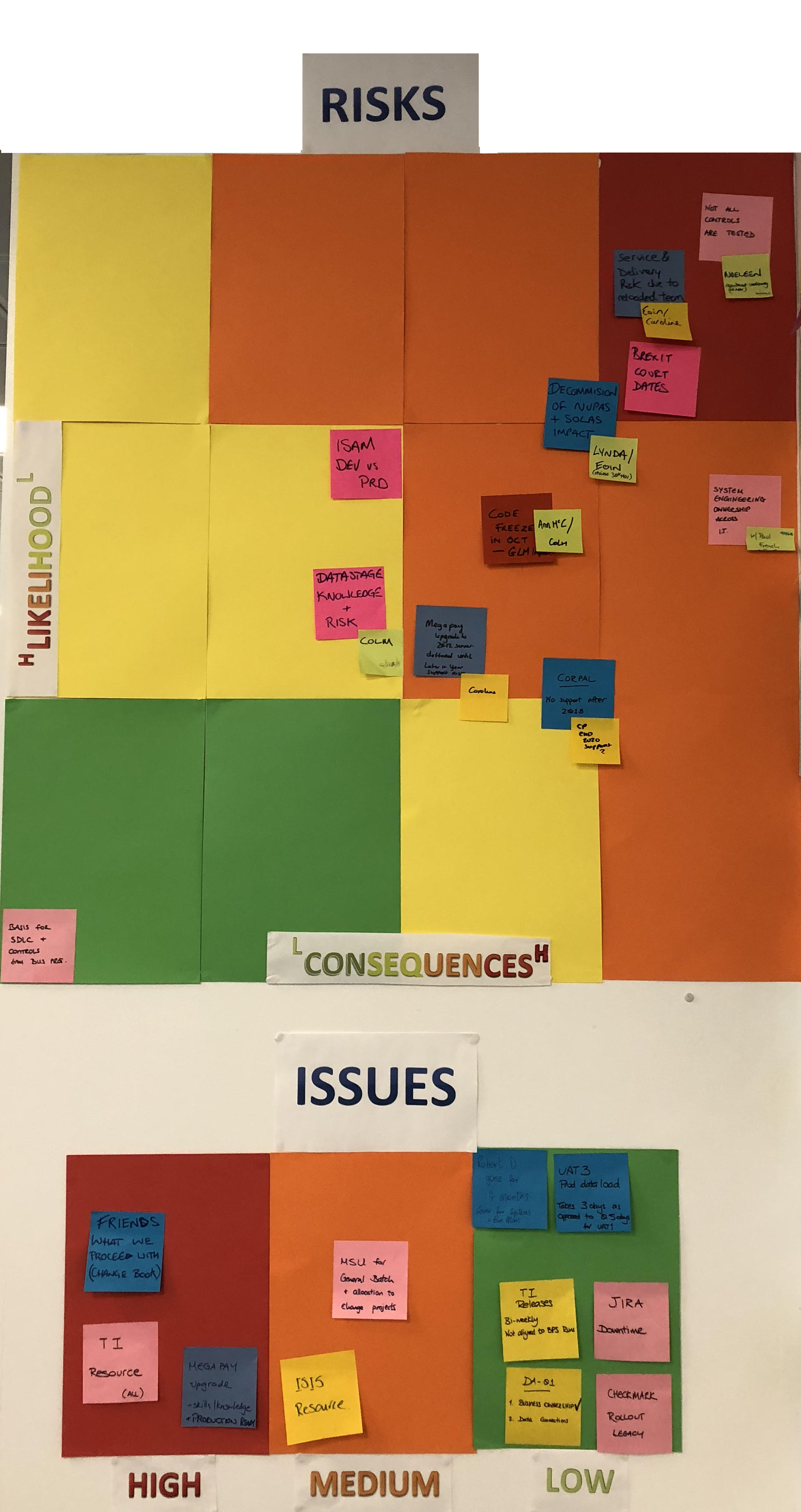 Risks & Issues Wall