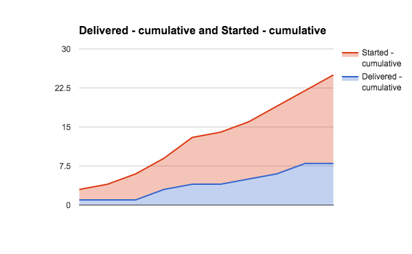 cumulative started and finished