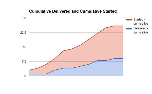 cumulative flow started vs finished