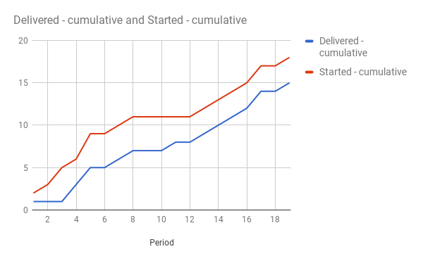 cumulative started vs delivered with WIP limits