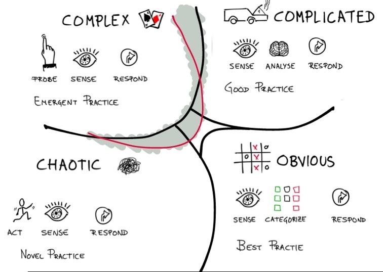 cynefin cartoon by http://factoryforchange.com/uncategorised-en/innovation-cynefin-framework-and-lego/