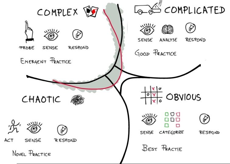 cynefin cartoon by http://factoryforchange.com/uncategorised-en/innovation-cynefin-framework-and-lego/