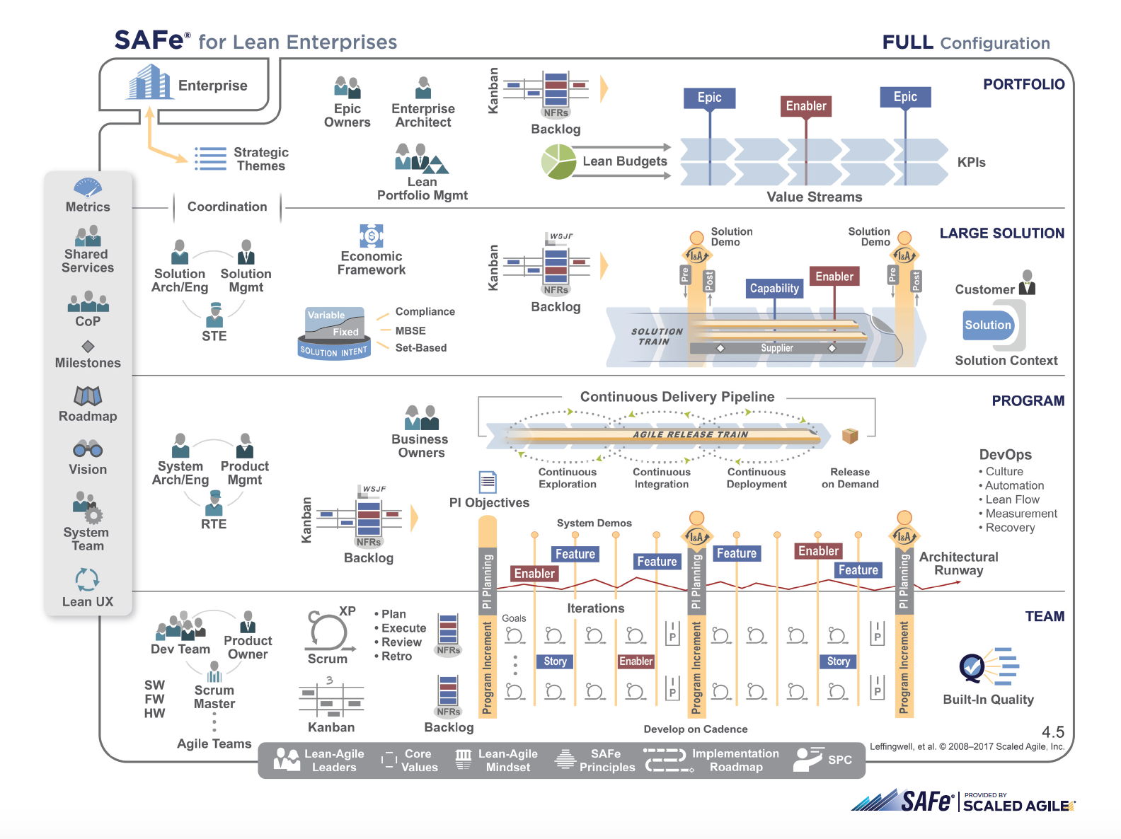 scaled agile framework Full picture.png
