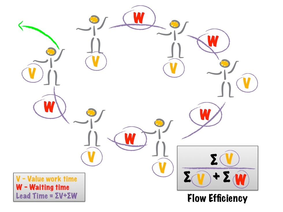 Flow Efficiency