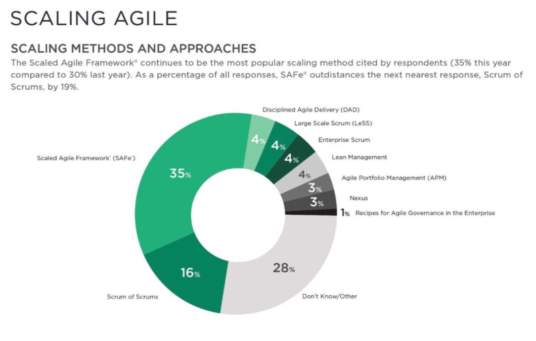Scaling Agile -State of Agile 14th survey