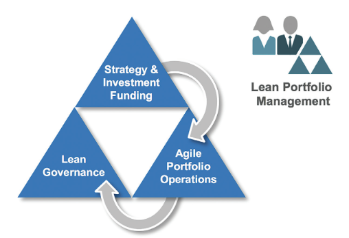 Is there still a role for the PMO in an Agile Organisation?